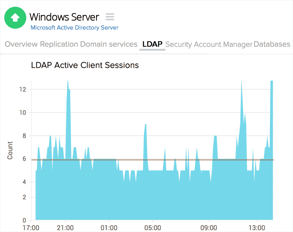 Active Directory LDAP sessions