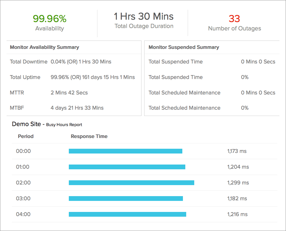 Availability and Busy Hours Report