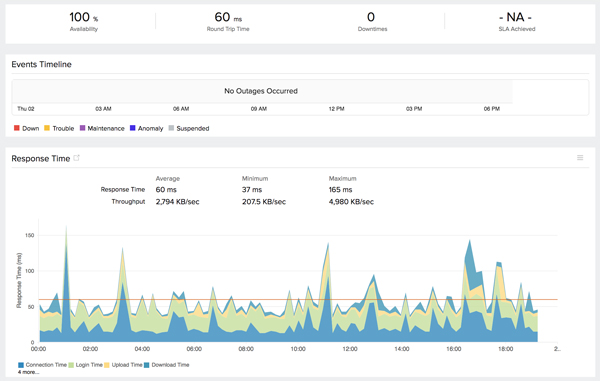 FTP Server Monitoring