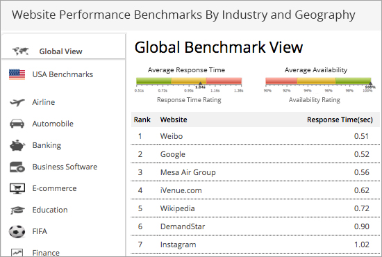 Website Performance Benchmarks By Industry and Geography